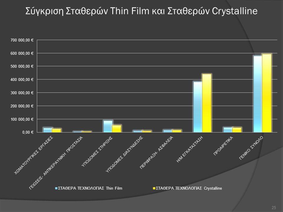 Σύγκριση Σταθερών Thin Film και Σταθερών Crystalline 25