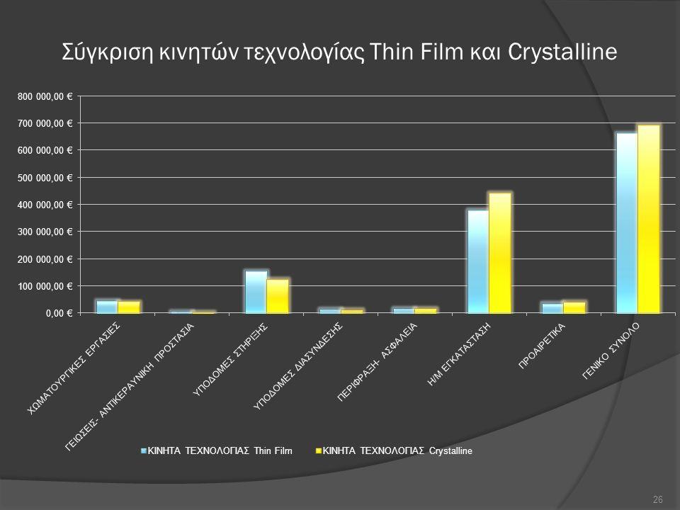 Σύγκριση κινητών τεχνολογίας Thin Film και Crystalline 26