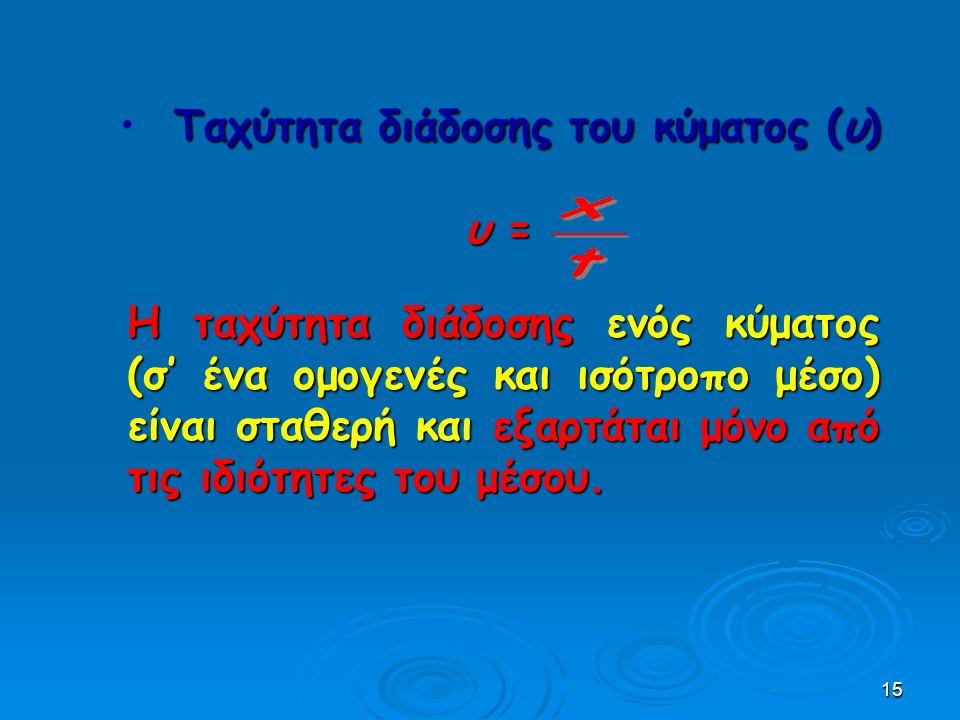 15 Ταχύτητα διάδοσης του κύματος (υ) υ =υ =υ =υ = Η ταχύτητα διάδοσης ενός κύματος (σ' ένα ομογενές και ισότροπο μέσο) είναι σταθερή και εξαρτάται μόνο από τις ιδιότητες του μέσου.