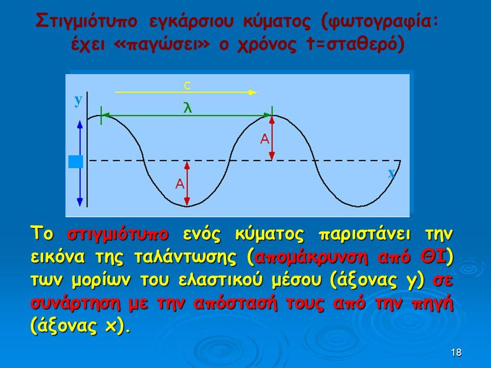 18 Το στιγμιότυπο ενός κύματος παριστάνει την εικόνα της ταλάντωσης (απομάκρυνση από ΘΙ) των μορίων του ελαστικού μέσου (άξονας y) σε συνάρτηση με την απόστασή τους από την πηγή (άξονας x).