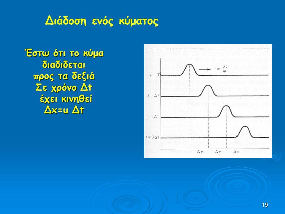 19 Διάδοση ενός κύματος Έστω ότι το κύμα διαδιδεται προς τα δεξιά Σε χρόνο Δt έχει κινηθεί έχει κινηθεί Δx=u Δt