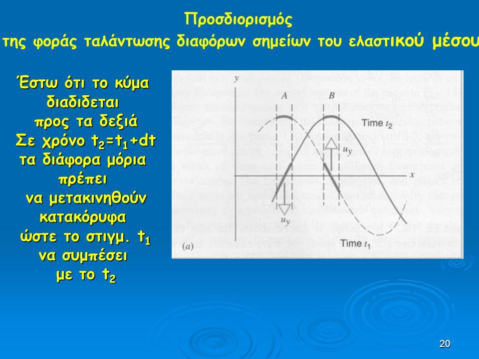 20 Προσδιορισμός της φοράς ταλάντωσης διαφόρων σημείων του ελαστ ικού μέσου Έστω ότι το κύμα διαδιδεται προς τα δεξιά Σε χρόνο t 2 =t 1 +dt τα διάφορα μόρια πρέπει να μετακινηθούν κατακόρυφα ώστε το στιγμ.