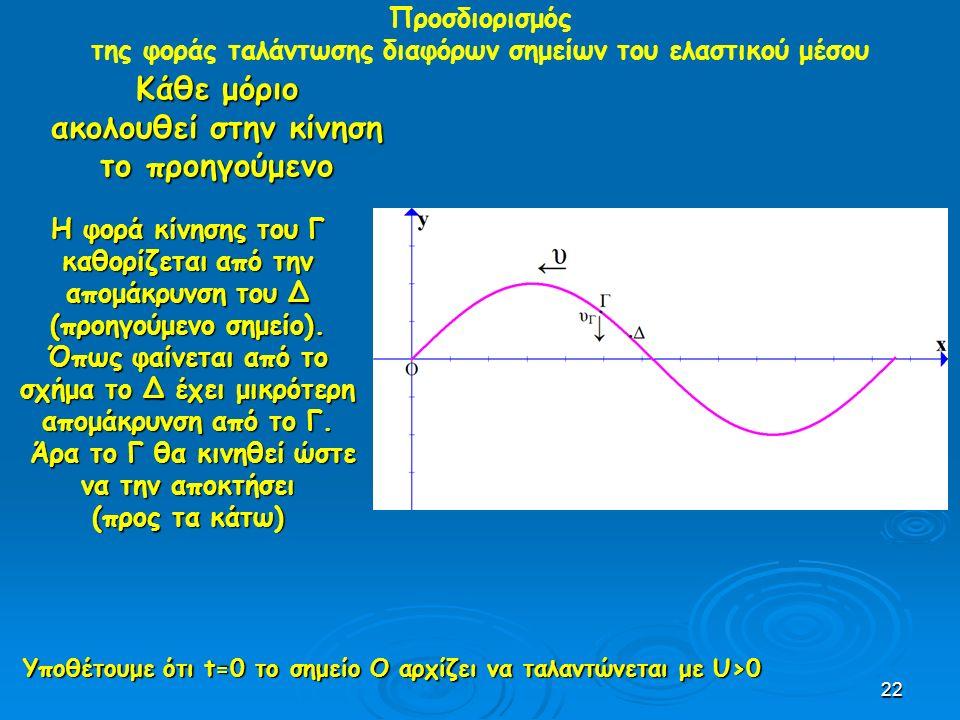 22 Προσδιορισμός της φοράς ταλάντωσης διαφόρων σημείων του ελαστικού μέσου Κάθε μόριο ακολουθεί στην κίνηση το προηγούμενο Υποθέτουμε ότι t=0 το σημείο Ο αρχίζει να ταλαντώνεται με U>0 H φορά κίνησης του Γ καθορίζεται από την απομάκρυνση του Δ (προηγούμενο σημείο).