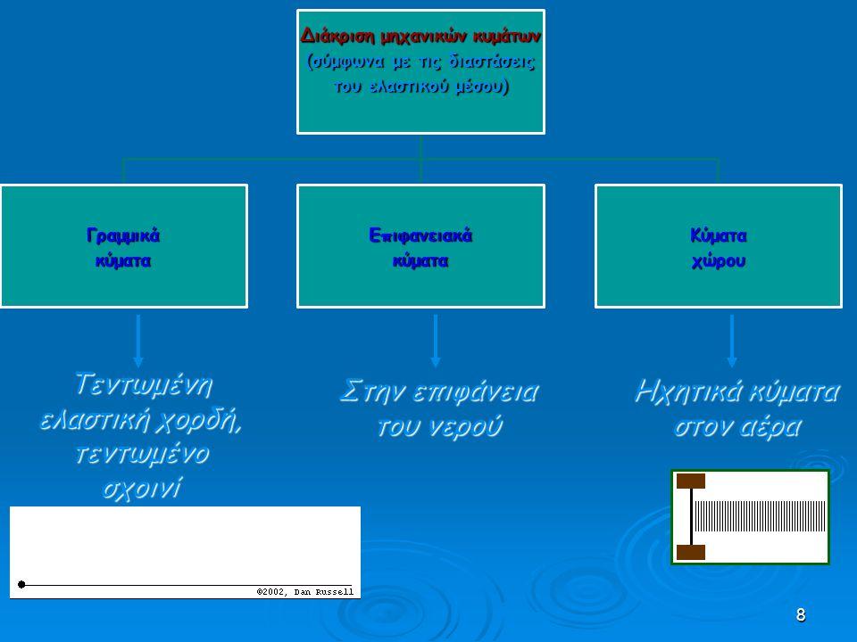 8 Διάκριση μηχανικών κυμάτων (σύμφωνα με τις διαστάσεις του ελαστικού μέσου) ΓραμμικάκύματαΕπιφανειακάκύματαΚύματαχώρου Στην επιφάνεια του νερού Ηχητι