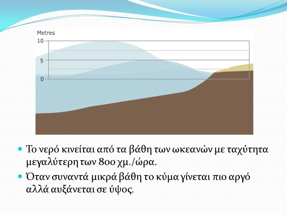 Το νερό κινείται από τα βάθη των ωκεανών με ταχύτητα μεγαλύτερη των 800 χμ./ώρα.