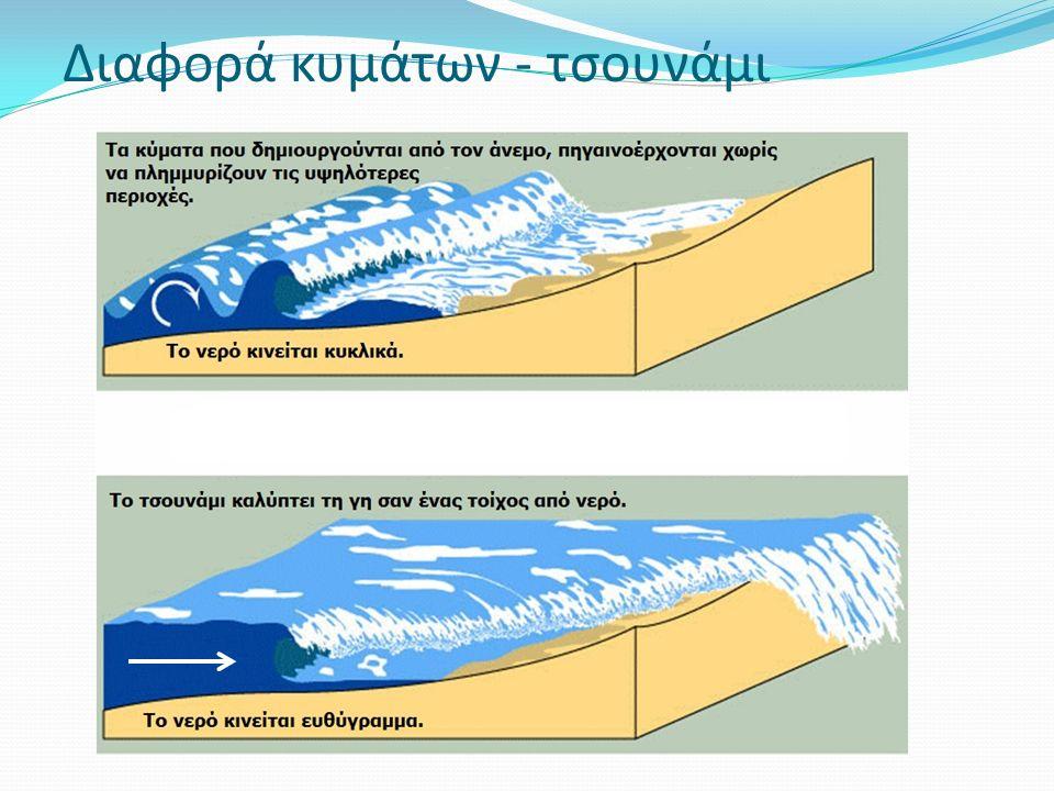 Διαφορά κυμάτων - τσουνάμι