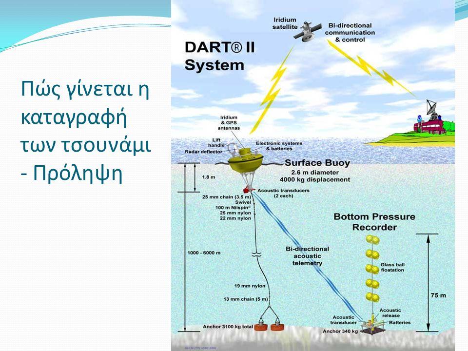 Πώς γίνεται η καταγραφή των τσουνάμι - Πρόληψη
