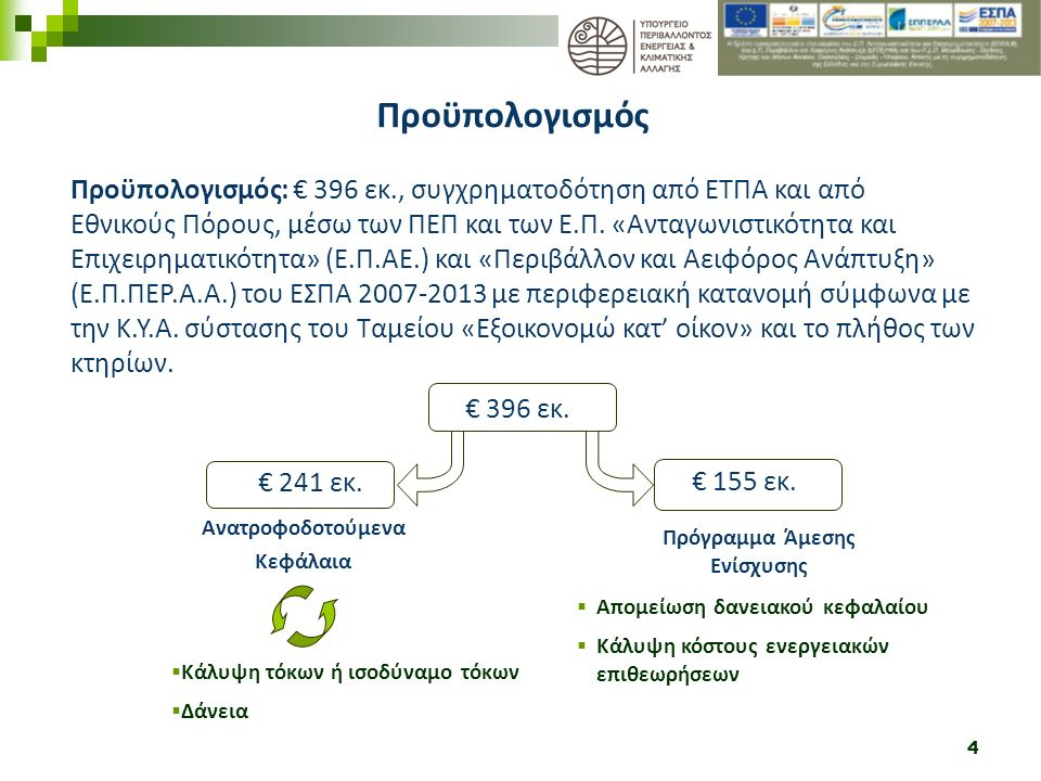 15 Ενεργειακός Επιθεωρητής Ιδιοκτήτης Έντυπο Πρότασης Παρεμβάσεων Σελίδα 2 Παρεμβάσεις Ποσότητες Επιλέξιμο Κόστος 15.000 €