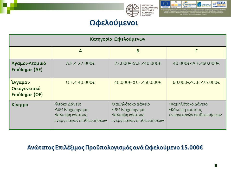 6 Ανώτατος Επιλέξιμος Προϋπολογισμός ανά Ωφελούμενο 15.000€ Ωφελούμενοι Κατηγορία Ωφελούμενων ABΓ Άγαμοι-Ατομικό Εισόδημα (ΑΕ) Α.Ε.≤ 22.000€22.000€<Α.Ε.≤40.000€40.000€<Α.Ε.≤60.000€ Έγγαμοι- Οικογενειακό Εισόδημα (ΟΕ) Ο.Ε.≤ 40.000€40.000€<Ο.Ε.≤60.000€60.000€<Ο.Ε.≤75.000€ Κίνητρο Άτοκο Δάνειο 30% Επιχορήγηση Κάλυψη κόστους ενεργειακών επιθεωρήσεων Χαμηλότοκο Δάνειο 15% Επιχορήγηση Κάλυψη κόστους ενεργειακών επιθεωρήσεων Χαμηλότοκο Δάνειο Κάλυψη κόστους ενεργειακών επιθεωρήσεων