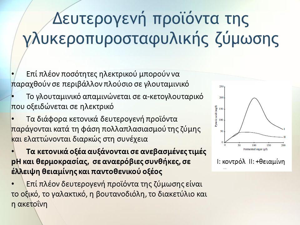 Επί πλέον ποσότητες ηλεκτρικού μπορούν να παραχθούν σε περιβάλλον πλούσιο σε γλουταμινικό Το γλουταμινικό απαμινώνεται σε α-κετογλουταρικό που οξειδώνεται σε ηλεκτρικό Τα διάφορα κετονικά δευτερογενή προϊόντα παράγονται κατά τη φάση πολλαπλασιασμού της ζύμης και ελαττώνονται διαρκώς στη συνέχεια Τα κετονικά οξέα αυξάνονται σε ανεβασμένες τιμές pH και θερμοκρασίας, σε αναερόβιες συνθήκες, σε έλλειψη θειαμίνης και παντοθενικού οξέος Επί πλέον δευτερογενή προϊόντα της ζύμωσης είναι το οξικό, το γαλακτικό, η βουτανοδιόλη, το διακετύλιο και η ακετοΐνη Δευτερογενή προϊόντα της γλυκεροπυροσταφυλικής ζύμωσης Ι: κοντρόλ ΙΙ: +θειαμίνη