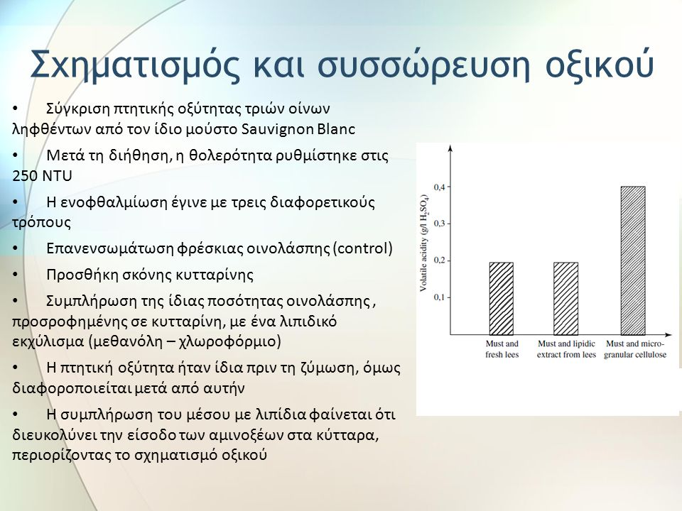 Σύγκριση πτητικής οξύτητας τριών οίνων ληφθέντων από τον ίδιο μούστο Sauvignon Blanc Μετά τη διήθηση, η θολερότητα ρυθμίστηκε στις 250 NTU Η ενοφθαλμίωση έγινε με τρεις διαφορετικούς τρόπους Επανενσωμάτωση φρέσκιας οινολάσπης (control) Προσθήκη σκόνης κυτταρίνης Συμπλήρωση της ίδιας ποσότητας οινολάσπης, προσροφημένης σε κυτταρίνη, με ένα λιπιδικό εκχύλισμα (μεθανόλη – χλωροφόρμιο) Η πτητική οξύτητα ήταν ίδια πριν τη ζύμωση, όμως διαφοροποιείται μετά από αυτήν Η συμπλήρωση του μέσου με λιπίδια φαίνεται ότι διευκολύνει την είσοδο των αμινοξέων στα κύτταρα, περιορίζοντας το σχηματισμό οξικού Σχηματισμός και συσσώρευση οξικού