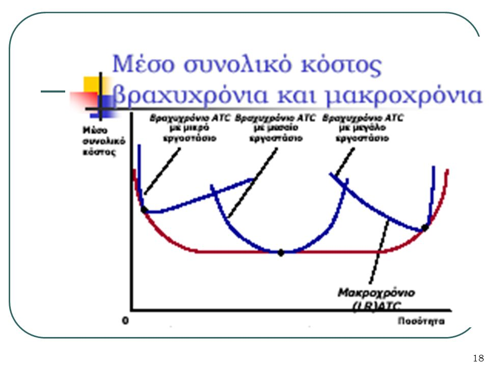 19 ΟΙΚΟΝΟΜΙΕΣ ΚΛΙΜΑΚΑΣ ΚΑΙ ΑΡΝΗΤΙΚΕΣ ΟΙΚΟΝΟΜΙΕΣ ΚΛΙΜΑΚΑΣ Έχουμε οικονομίες κλίμακας όταν το μακροχρόνιο μέσο συνολικό κόστος (LRATC) μειώνεται καθώς αυξάνει η παραγωγή Έχουμε αρνητικές οικονομίες κλίμακας όταν το μακροχρόνιο μέσο συνολικό κόστος (LRATC) αυξάνει όταν αυξάνει η παραγωγή Έχουμε σταθερές αποδόσεις κλίμακας όταν το μακροχρόνιο μέσο συνολικό κόστος (LRATC) δεν μεταβάλλεται καθώς η παραγωγή αυξάνεται