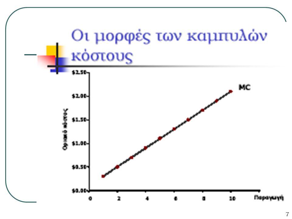 8 ΟΙ ΜΟΡΦΕΣ ΤΩΝ ΚΑΜΠΥΛΩΝ ΚΟΣΤΟΥΣ Η καμπύλη του μέσου συνολικού κόστους (ΑΤC) είναι σχήματος U Το μέσο συνολικό κόστος μειώνεται καθώς η παραγωγή αυξάνει Σε πολύ χαμηλά επίπεδα παραγωγής το μέσο συνολικό κόστος είναι πολύ ψηλό επειδή το μέσο σταθερό κόστος μοιράζεται σε πολύ λίγες μονάδες Σε υψηλά επίπεδα παραγωγής το μέσο συνολικό κόστος αυξάνει καθώς αυξάνει σημαντικά το μέσο μεταβλητό κόστος