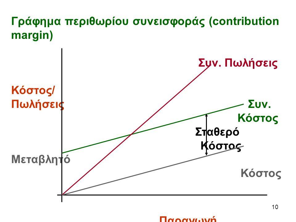 10 Γράφημα περιθωρίου συνεισφοράς (contribution margin) Συν.