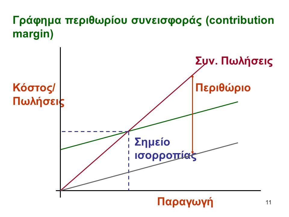 11 Γράφημα περιθωρίου συνεισφοράς (contribution margin) Συν.