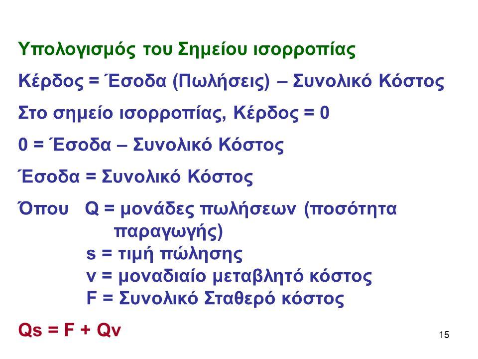 15 Υπολογισμός του Σημείου ισορροπίας Κέρδος = Έσοδα (Πωλήσεις) – Συνολικό Κόστος Στο σημείο ισορροπίας, Κέρδος = 0 0 = Έσοδα – Συνολικό Κόστος Έσοδα = Συνολικό Κόστος Όπου Q = μονάδες πωλήσεων (ποσότητα παραγωγής) s = τιμή πώλησης v = μοναδιαίο μεταβλητό κόστος F = Συνολικό Σταθερό κόστος Qs = F + Qv