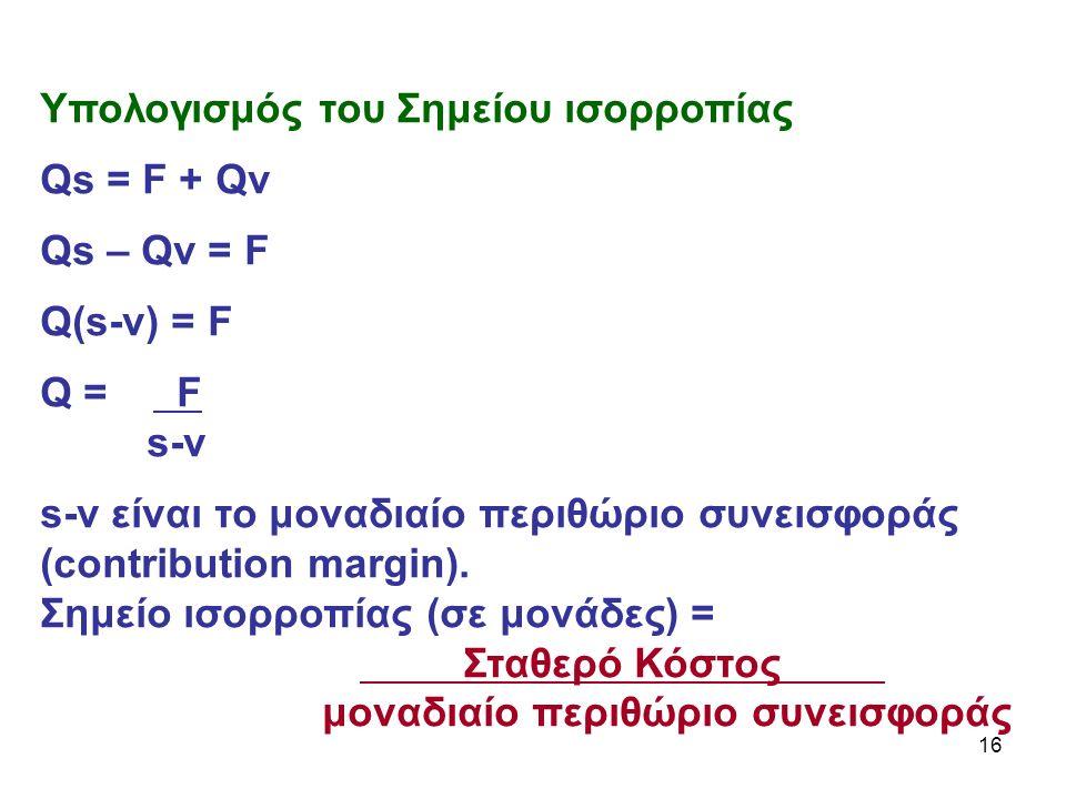 16 Υπολογισμός του Σημείου ισορροπίας Qs = F + Qv Qs – Qv = F Q(s-v) = F Q = F s-v s-v είναι το μοναδιαίο περιθώριο συνεισφοράς (contribution margin).