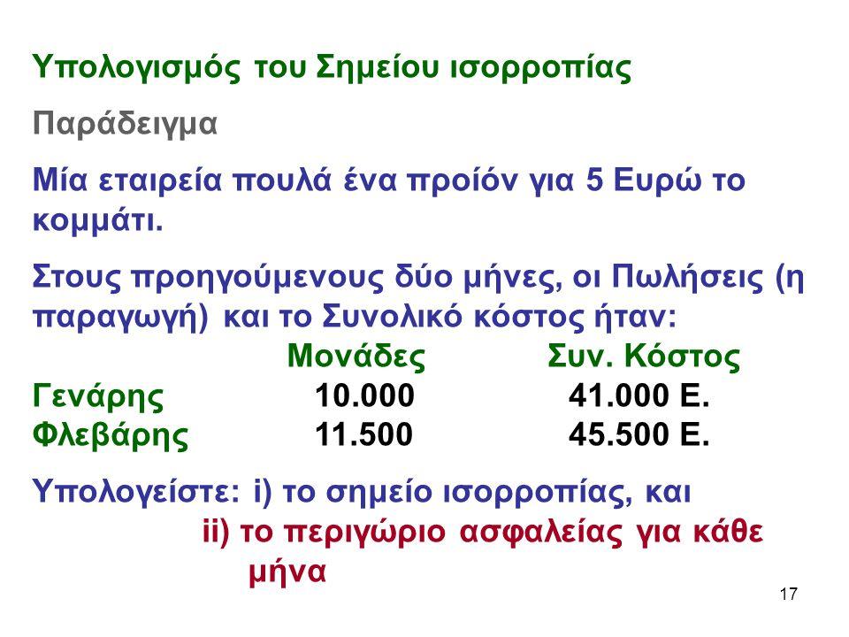 17 Υπολογισμός του Σημείου ισορροπίας Παράδειγμα Μία εταιρεία πουλά ένα προίόν για 5 Ευρώ το κομμάτι.