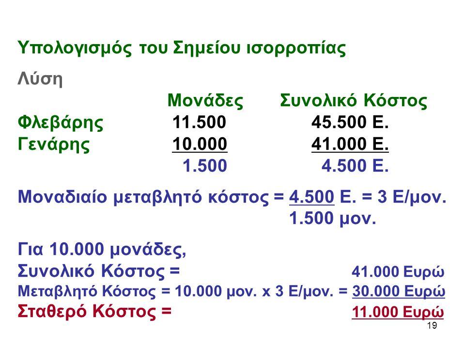 19 Υπολογισμός του Σημείου ισορροπίας Λύση Μονάδες Συνολικό Κόστος Φλεβάρης 11.500 45.500 Ε.