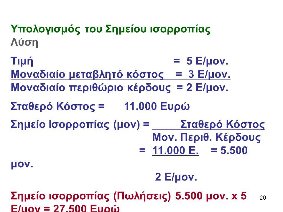 20 Υπολογισμός του Σημείου ισορροπίας Λύση Τιμή = 5 Ε/μον.