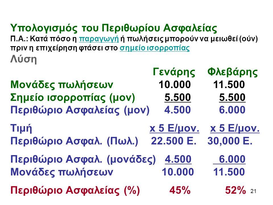 21 Υπολογισμός του Περιθωρίου Ασφαλείας Π.Α.: Κατά πόσο η παραγωγή ή πωλήσεις μπορούν να μειωθεί (ούν) πριν η επιχείρηση φτάσει στο σημείο ισορροπίαςπαραγωγήσημείο ισορροπίας Λύση Γενάρης Φλεβάρης Μονάδες πωλήσεων 10.000 11.500 Σημείο ισορροπίας (μον) 5.500 5.500 Περιθώριο Ασφαλείας (μον) 4.500 6.000 Τιμή x 5 Ε/μον.