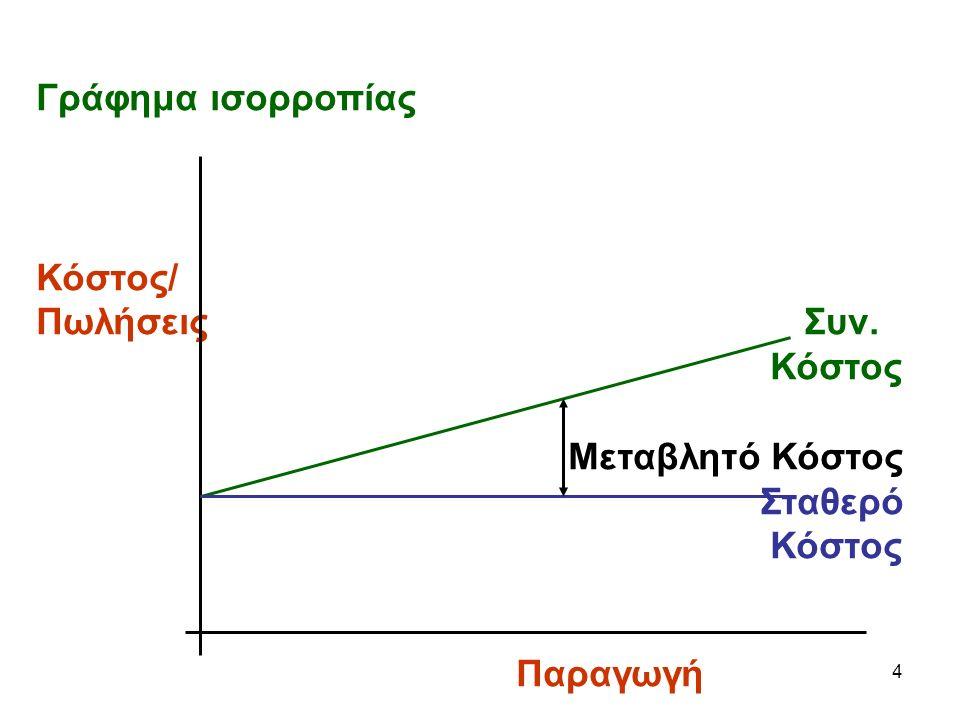 4 Γράφημα ισορροπίας Κόστος/ ΠωλήσειςΣυν. Κόστος Μεταβλητό Κόστος Σταθερό Κόστος Παραγωγή