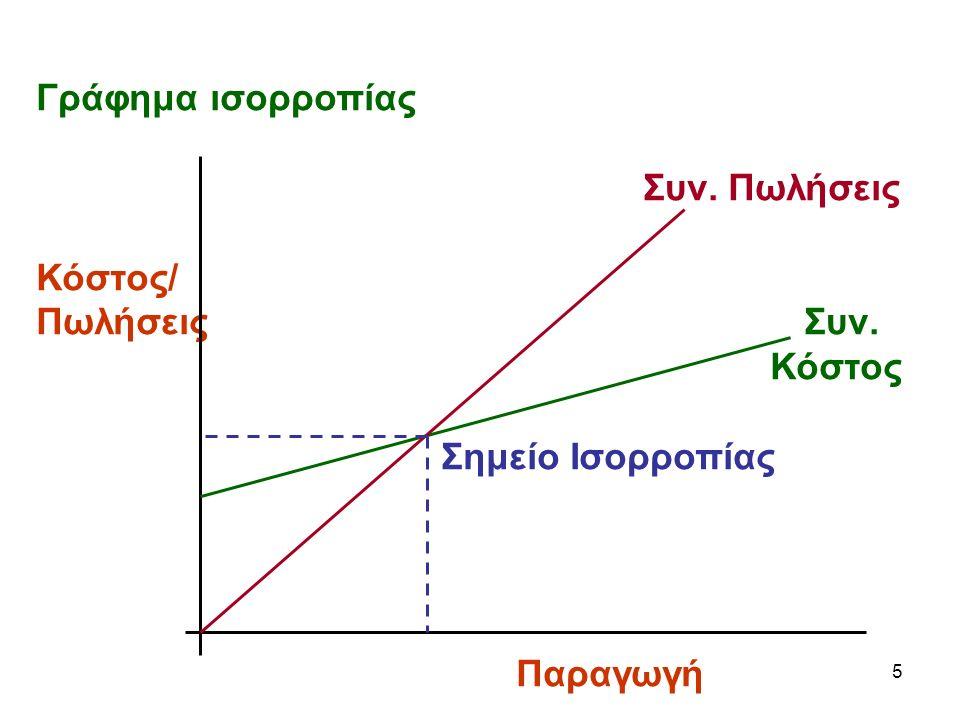5 Γράφημα ισορροπίας Συν. Πωλήσεις Κόστος/ ΠωλήσειςΣυν. Κόστος Σημείο Ισορροπίας Παραγωγή
