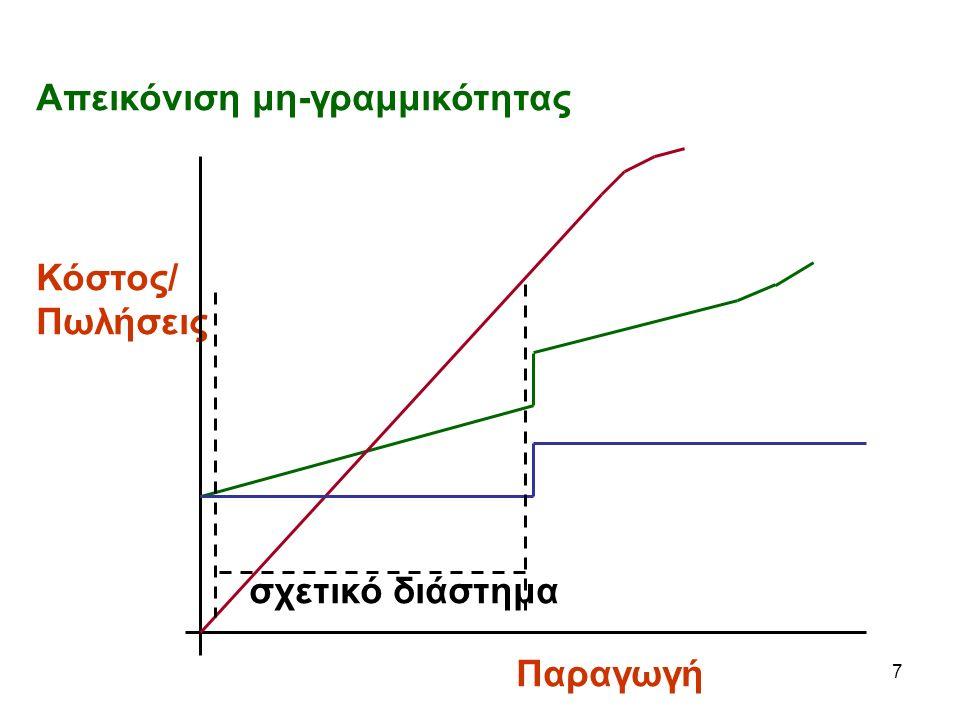 7 Απεικόνιση μη-γραμμικότητας Κόστος/ Πωλήσεις σχετικό διάστημα Παραγωγή