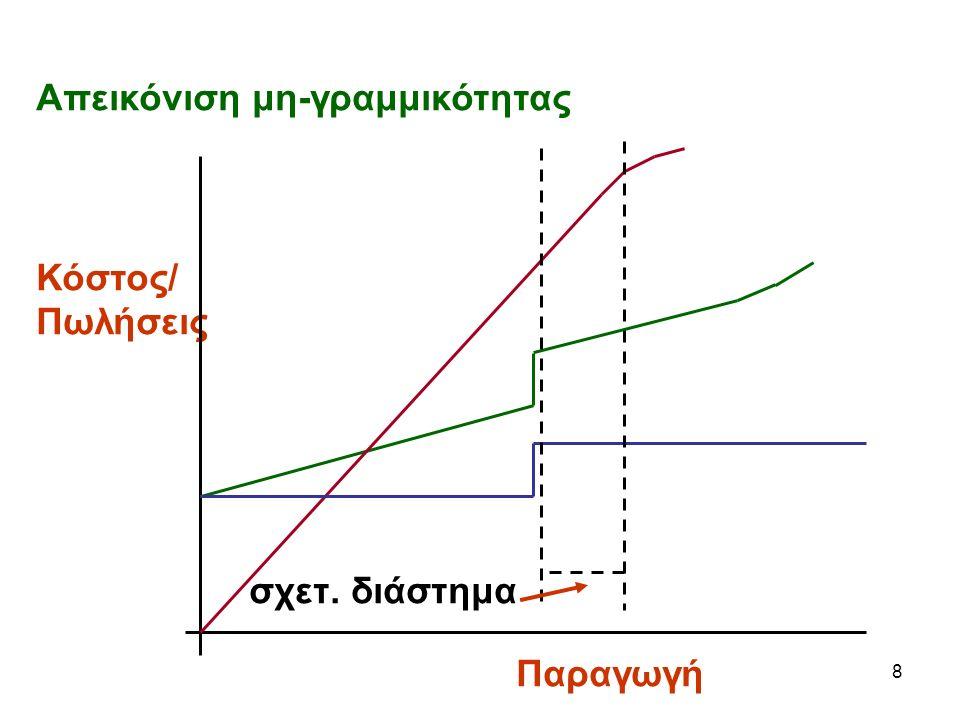 8 Απεικόνιση μη-γραμμικότητας Κόστος/ Πωλήσεις σχετ. διάστημα Παραγωγή