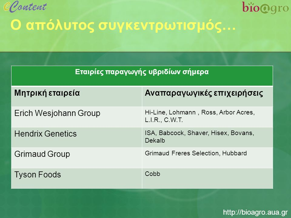 http://bioagro.aua.gr Ο απόλυτος συγκεντρωτισμός… Εταιρίες παραγωγής υβριδίων σήμερα Μητρική εταιρείαΑναπαραγωγικές επιχειρήσεις Erich Wesjohann Group Hi-Line, Lohmann, Ross, Arbor Acres, L.I.R., C.W.T.