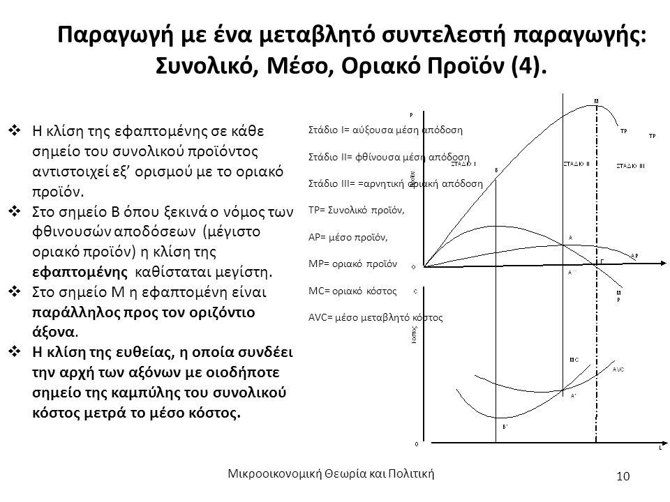 Παραγωγή με ένα μεταβλητό συντελεστή παραγωγής: Συνολικό, Μέσο, Οριακό Προϊόν (4). Μικροοικονομική Θεωρία και Πολιτική 10 Στάδιο Ι= αύξουσα μέση απόδο