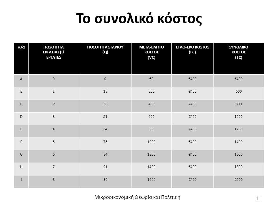 Το συνολικό κόστος Μικροοικονομική Θεωρία και Πολιτική 11 α/αΠΟΣΟΤΗΤΑ ΕΡΓΑΣΙΑΣ (Li ΕΡΓΑΤΕΣ ΠΟΣΟΤΗΤΑ ΣΤΑΡΙΟΥ (Q) ΜΕΤΑ-ΒΛΗΤΟ ΚΟΣΤΟΣ (VC) ΣΤΑΘ-ΕΡΟ ΚΟΣΤΟΣ (FC) ΣΥΝΟΛΙΚΟ ΚΟΣΤΟΣ (TC) Α00€0€400 Β119200€400600 C236400€400800 D351600€4001000 E464800€4001200 F5751000€4001400 G6841200€4001600 H7911400€4001800 I8961600€4002000