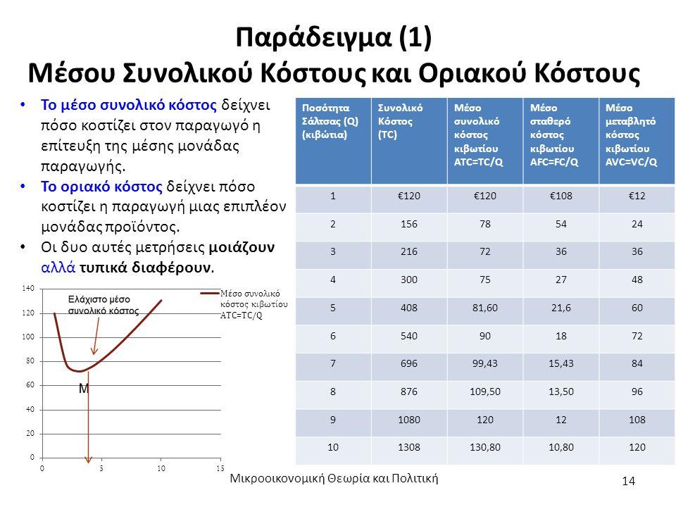 Παράδειγμα (1) Μέσου Συνολικού Κόστους και Οριακού Κόστους Μικροοικονομική Θεωρία και Πολιτική 14 Το μέσο συνολικό κόστος δείχνει πόσο κοστίζει στον παραγωγό η επίτευξη της μέσης μονάδας παραγωγής.