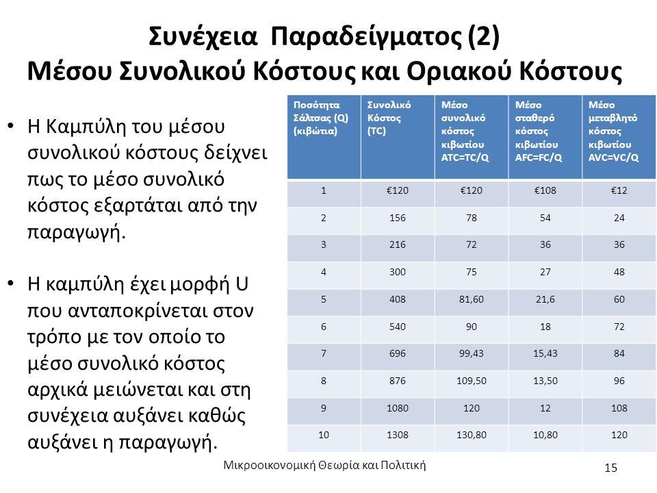 Συνέχεια Παραδείγματος (2) Μέσου Συνολικού Κόστους και Οριακού Κόστους Μικροοικονομική Θεωρία και Πολιτική 15 Η Καμπύλη του μέσου συνολικού κόστους δε