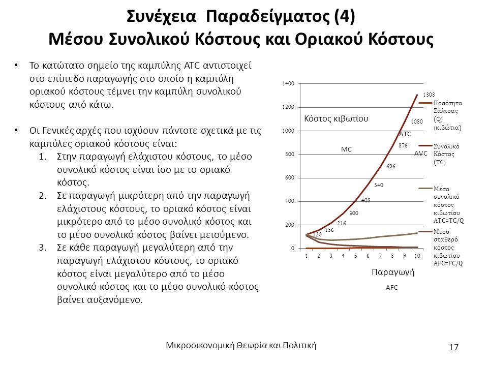 Συνέχεια Παραδείγματος (4) Μέσου Συνολικού Κόστους και Οριακού Κόστους Μικροοικονομική Θεωρία και Πολιτική 17 Το κατώτατο σημείο της καμπύλης ATC αντιστοιχεί στο επίπεδο παραγωγής στο οποίο η καμπύλη οριακού κόστους τέμνει την καμπύλη συνολικού κόστους από κάτω.