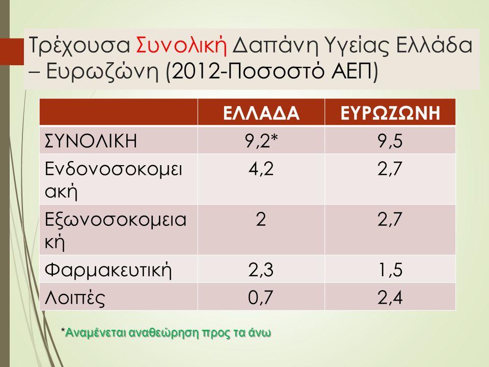Τρέχουσα Συνολική Δαπάνη Υγείας Ελλάδα – Ευρωζώνη (2012-Ποσοστό ΑΕΠ) ΕΛΛΑΔΑΕΥΡΩΖΩΝΗ ΣΥΝΟΛΙΚΗ9,2*9,5 Ενδονοσοκομει ακή 4,22,7 Εξωνοσοκομεια κή 22,7 Φαρμακευτική2,31,5 Λοιπές0,72,4 Αναμένεται αναθεώρηση προς τα άνω *Αναμένεται αναθεώρηση προς τα άνω