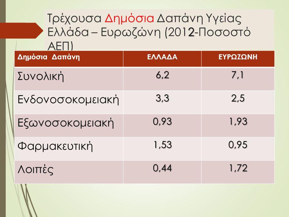 2 Τρέχουσα Δημόσια Δαπάνη Υγείας Ελλάδα – Ευρωζώνη (2012-Ποσοστό ΑΕΠ) Δημόσια ΔαπάνηΕΛΛΑΔΑΕΥΡΩΖΩΝΗ Συνολική6,27,1 Ενδονοσοκομειακή3,32,5 Εξωνοσοκομειακή0,931,93 Φαρμακευτική1,530,95 Λοιπές0,441,72