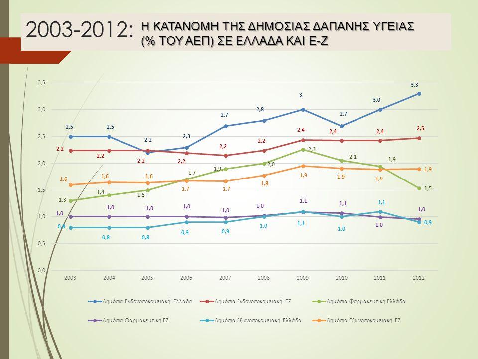 2003-2012: Η ΚΑΤΑΝΟΜΗ ΤΗΣ ΔΗΜΟΣΙΑΣ ΔΑΠΑΝΗΣ ΥΓΕΙΑΣ (% ΤΟΥ ΑΕΠ) ΣΕ ΕΛΛΑΔΑ ΚΑΙ Ε-Ζ