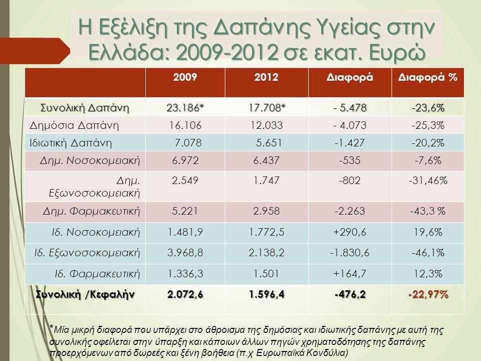 Η Εξέλιξη της Δαπάνης Υγείας στην Ελλάδα: 2009-2012 σε εκατ.