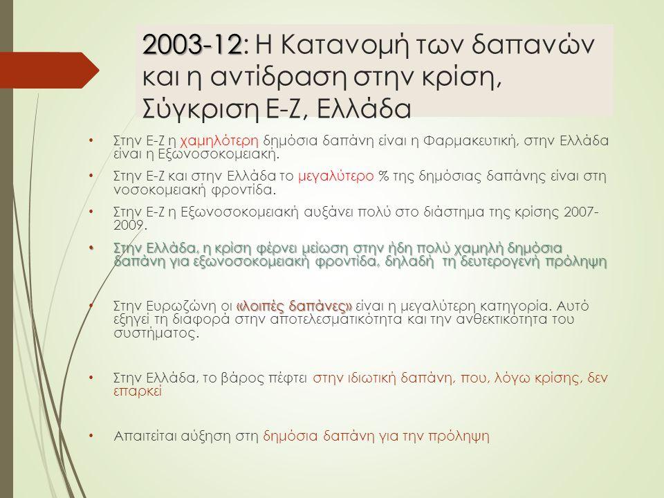 2003-12 2003-12: Η Κατανομή των δαπανών και η αντίδραση στην κρίση, Σύγκριση Ε-Ζ, Ελλάδα Στην Ε-Ζ η χαμηλότερη δημόσια δαπάνη είναι η Φαρμακευτική, στην Ελλάδα είναι η Εξωνοσοκομειακή.