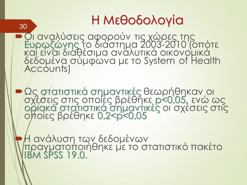 30 H Mεθοδολογία H Mεθοδολογία Ευρωζώνης  Οι αναλύσεις αφορούν τις χώρες της Ευρωζώνης το διάστημα 2003-2010 (οπότε και είναι διαθέσιμα αναλυτικά οικονομικά δεδομένα σύμφωνα με το System of Health Accounts) στατιστικά σημαντικές p<0,05 οριακά στατιστικά σημαντικές 0,2<p<0,05  Ως στατιστικά σημαντικές θεωρήθηκαν οι σχέσεις στις οποίες βρέθηκε p<0,05, ενώ ως οριακά στατιστικά σημαντικές οι σχέσεις στις οποίες βρέθηκε 0,2<p<0,05 IBM SPSS 19.0.