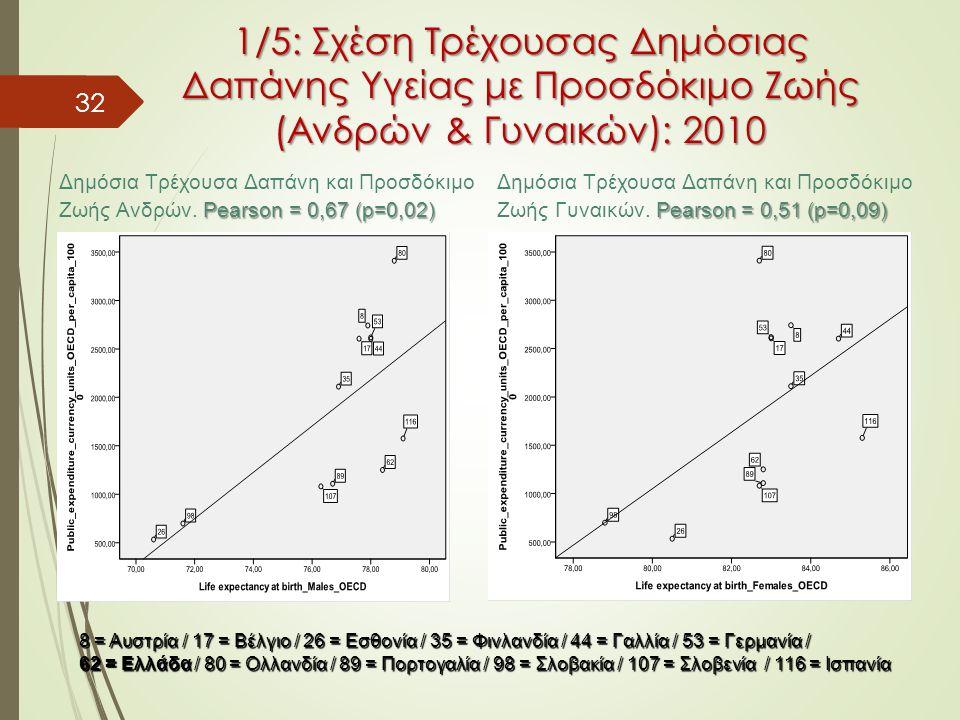 32 1/5: Σχέση Τρέχουσας Δημόσιας Δαπάνης Υγείας με Προσδόκιμο Ζωής (Ανδρών & Γυναικών): 2010 8 = Αυστρία / 17 = Βέλγιο / 26 = Εσθονία / 35 = Φινλανδία / 44 = Γαλλία / 53 = Γερμανία / 62 = Ελλάδα / 80 = Ολλανδία / 89 = Πορτογαλία / 98 = Σλοβακία / 107 = Σλοβενία / 116 = Ισπανία Δημόσια Τρέχουσα Δαπάνη και Προσδόκιμο Pearson = 0,67 (p=0,02) Ζωής Ανδρών.