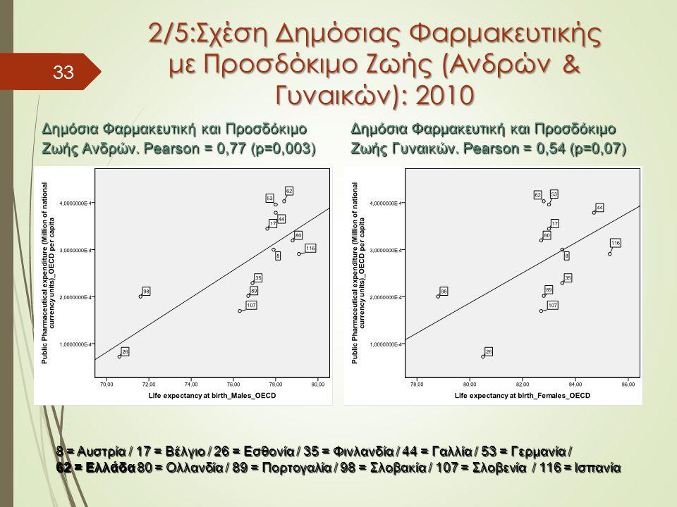 33 2/5:Σχέση Δημόσιας Φαρμακευτικής με Προσδόκιμο Ζωής (Ανδρών & Γυναικών): 2010 8 = Αυστρία / 17 = Βέλγιο / 26 = Εσθονία / 35 = Φινλανδία / 44 = Γαλλία / 53 = Γερμανία / 62 = Ελλάδα 80 = Ολλανδία / 89 = Πορτογαλία / 98 = Σλοβακία / 107 = Σλοβενία / 116 = Ισπανία Δημόσια Φαρμακευτική και Προσδόκιμο Ζωής Ανδρών.