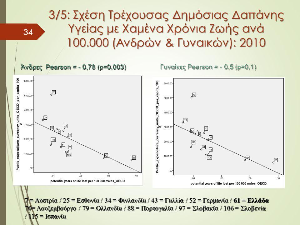 34 3/5: Σχέση Τρέχουσας Δημόσιας Δαπάνης Υγείας με Χαμένα Χρόνια Ζωής ανά 100.000 (Ανδρών & Γυναικών): 2010 7 = Aυστρία / 25 = Eσθονία / 34 = Φινλανδία / 43 = Γαλλία / 52 = Γερμανία / 61 = Ελλάδα 70= Λουξεμβούργο / 79 = Ολλανδία / 88 = Πορτογαλία / 97 = Σλοβακία / 106 = Σλοβενία / 115 = Ισπανία Άνδρες Pearson = - 0,78 (p=0,003) Γυναίκες Pearson = - 0,5 (p=0,1)