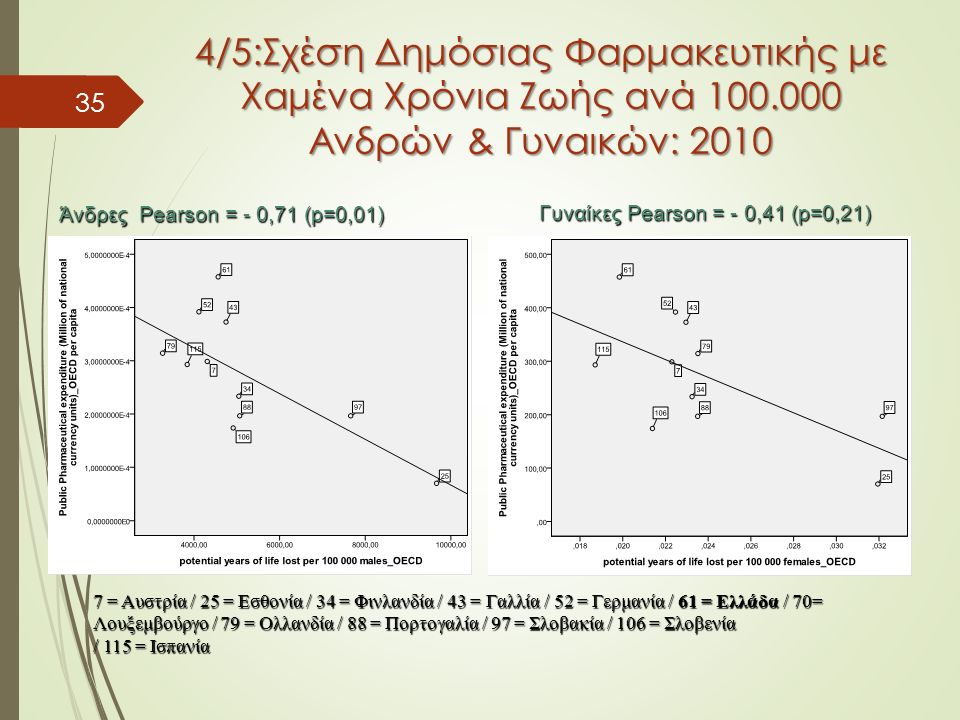 35 4/5:Σχέση Δημόσιας Φαρμακευτικής με Χαμένα Χρόνια Ζωής ανά 100.000 Ανδρών & Γυναικών: 2010 7 = Aυστρία / 25 = Eσθονία / 34 = Φινλανδία / 43 = Γαλλία / 52 = Γερμανία / 61 = Ελλάδα / 70= Λουξεμβούργο / 79 = Ολλανδία / 88 = Πορτογαλία / 97 = Σλοβακία / 106 = Σλοβενία / 115 = Ισπανία Άνδρες Pearson = - 0,71 (p=0,01) Γυναίκες Pearson = - 0,41 (p=0,21)
