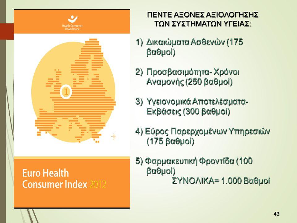 43 43 ΠΕΝΤΕ ΑΞΟΝΕΣ ΑΞΙΟΛΟΓΗΣΗΣ ΤΩΝ ΣΥΣΤΗΜΑΤΩΝ ΥΓΕΙΑΣ: 1)Δικαιώματα Ασθενών (175 βαθμοί) 2)Προσβασιμότητα- Χρόνοι Αναμονής (250 βαθμοί) 3)Υγειονομικά Αποτελέσματα- Εκβάσεις (300 βαθμοί) 4) Εύρος Παρερχομένων Υπηρεσιών (175 βαθμοί) 5) Φαρμακευτική Φροντίδα (100 βαθμοί) ΣΥΝΟΛΙΚΑ= 1.000 Βαθμοί ΣΥΝΟΛΙΚΑ= 1.000 Βαθμοί