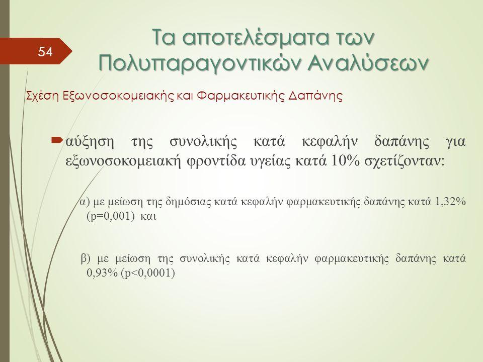 54 Τα αποτελέσματα των Πολυπαραγοντικών Αναλύσεων Σχέση Εξωνοσοκομειακής και Φαρμακευτικής Δαπάνης  αύξηση της συνολικής κατά κεφαλήν δαπάνης για εξωνοσοκομειακή φροντίδα υγείας κατά 10% σχετίζονταν: α) με μείωση της δημόσιας κατά κεφαλήν φαρμακευτικής δαπάνης κατά 1,32% (p=0,001) και β) με μείωση της συνολικής κατά κεφαλήν φαρμακευτικής δαπάνης κατά 0,93% (p<0,0001)