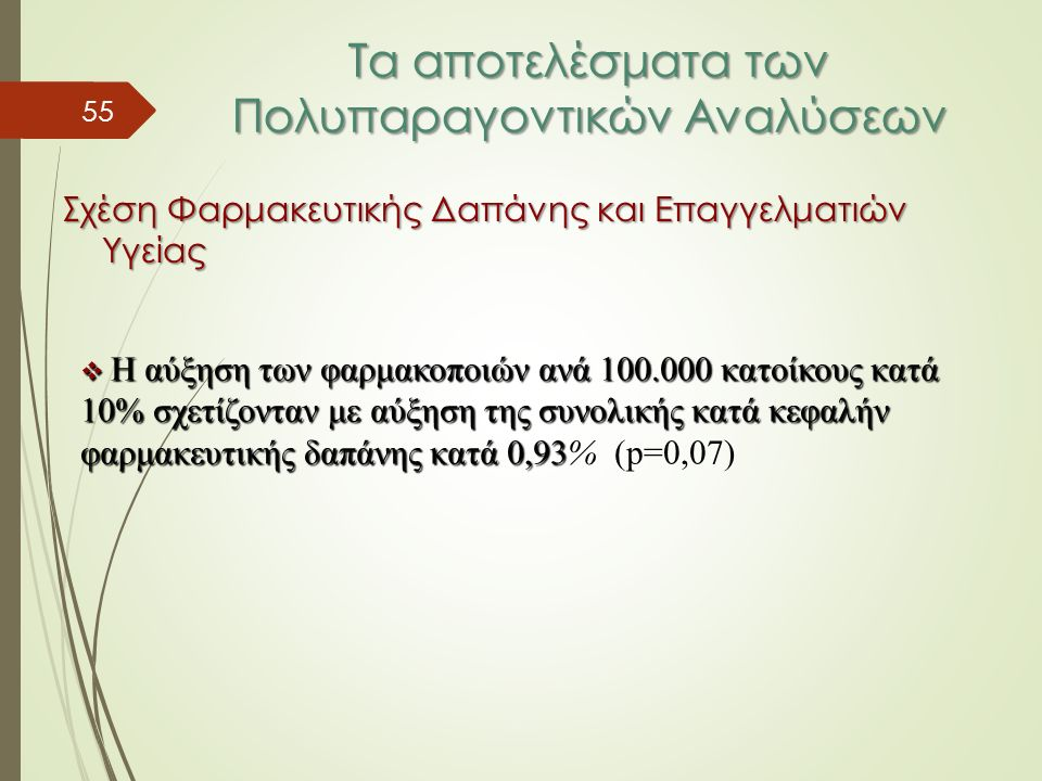 55 Τα αποτελέσματα των Πολυπαραγοντικών Αναλύσεων Σχέση Φαρμακευτικής Δαπάνης και Επαγγελματιών Υγείας  Η αύξηση των φαρμακοποιών ανά 100.000 κατοίκους κατά 10% σχετίζονταν με αύξηση της συνολικής κατά κεφαλήν φαρμακευτικής δαπάνης κατά 0,93  Η αύξηση των φαρμακοποιών ανά 100.000 κατοίκους κατά 10% σχετίζονταν με αύξηση της συνολικής κατά κεφαλήν φαρμακευτικής δαπάνης κατά 0,93% (p=0,07)