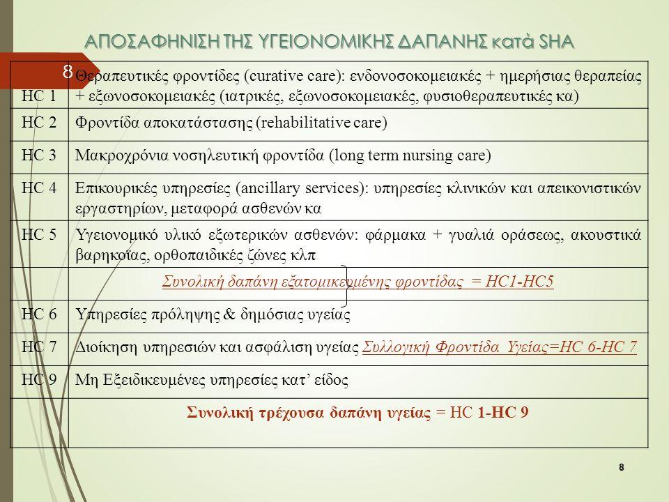 8 8 ΑΠΟΣΑΦΗΝΙΣΗ ΤΗΣ ΥΓΕΙΟΝΟΜΙΚΗΣ ΔΑΠΑΝΗΣ κατά SHA ΗC 1 Θεραπευτικές φροντίδες (curative care): ενδονοσοκομειακές + ημερήσιας θεραπείας + εξωνοσοκομειακές (ιατρικές, εξωνοσοκομειακές, φυσιοθεραπευτικές κα) HC 2Φροντίδα αποκατάστασης (rehabilitative care) HC 3Μακροχρόνια νοσηλευτική φροντίδα (long term nursing care) HC 4Επικουρικές υπηρεσίες (ancillary services): υπηρεσίες κλινικών και απεικονιστικών εργαστηρίων, μεταφορά ασθενών κα HC 5Υγειονομικό υλικό εξωτερικών ασθενών: φάρμακα + γυαλιά οράσεως, ακουστικά βαρηκοϊας, ορθοπαιδικές ζώνες κλπ Συνολική δαπάνη εξατομικευμένης φροντίδας = HC1-HC5 HC 6Υπηρεσίες πρόληψης & δημόσιας υγείας HC 7Διοίκηση υπηρεσιών και ασφάλιση υγείας Συλλογική Φροντίδα Υγείας=HC 6-HC 7 HC 9Mη Εξειδικευμένες υπηρεσίες κατ' είδος Συνολική τρέχουσα δαπάνη υγείας = HC 1-HC 9