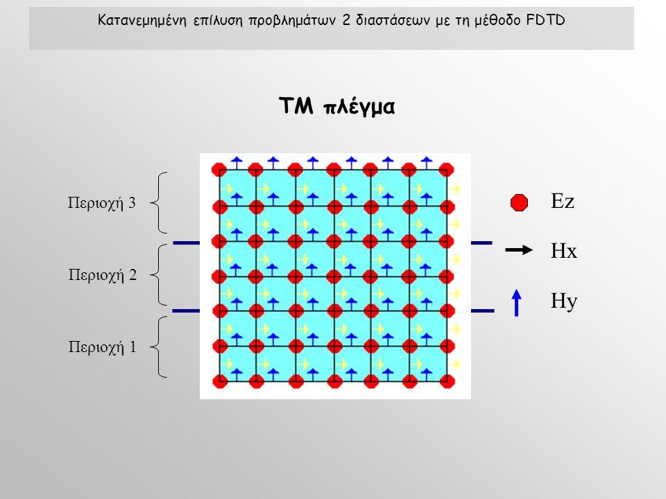 Κατανεμημένη επίλυση προβλημάτων 2 διαστάσεων με τη μέθοδο FDTD ΕzΕz Hx Hy Περιοχή 1Περιοχή 2Περιοχή 3 TM πλέγμα